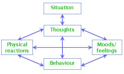 An Overview of Cognitive Behavioral Therapy